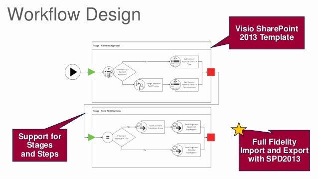 Visio Workflow Template Unique Getting Stuff Done Managing Tasks with Point