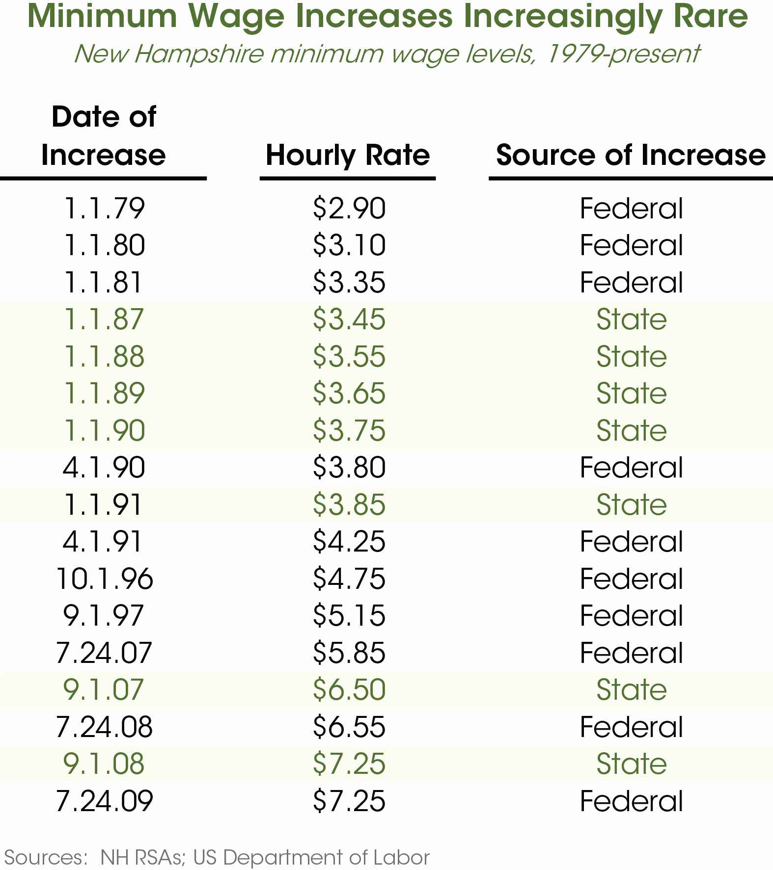 Wage Increase form Inspirational Long since Due An Increase In New Hampshire S Minimum Wage