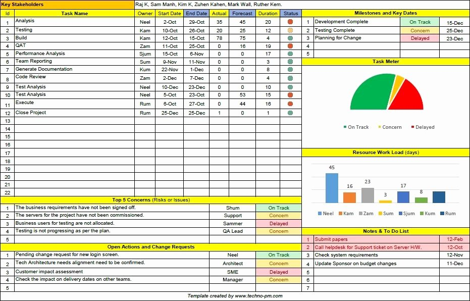 Weekly Project Status Report Template Excel Beautiful Project Status Report Template Free Downloads 10 Samples