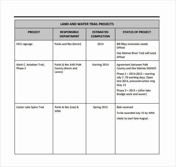 Weekly Project Status Report Template Excel Best Of Sample Weekly Status Report 7 Documents In Pdf Word